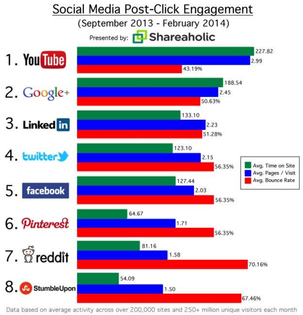 Quale social genera più visite al tuo sito?